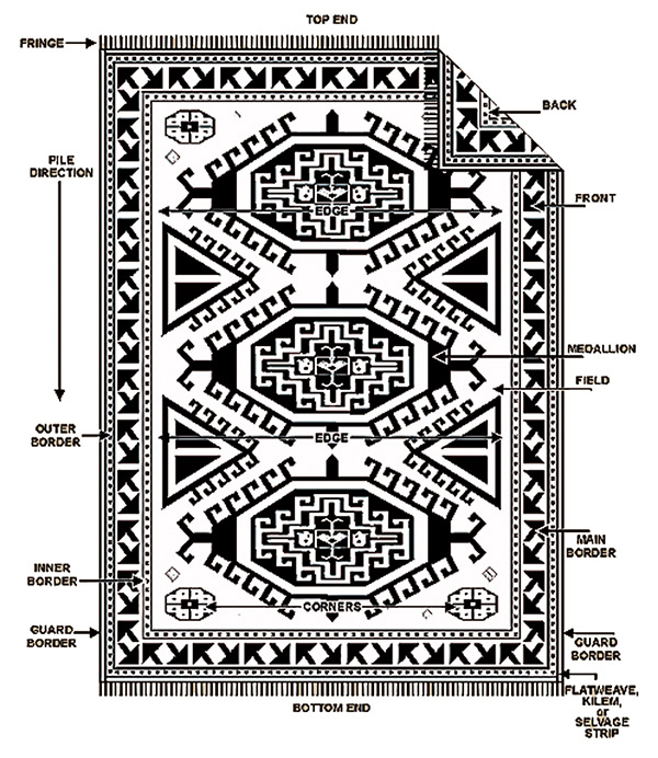 treasure gallery rug layout
